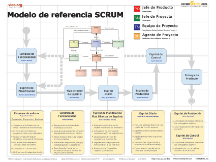 Modelo de referencia SCRUM